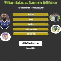 William Gallas vs Giancarlo Gallifuoco h2h player stats