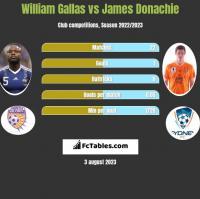 William Gallas vs James Donachie h2h player stats