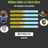 William Gallas vs Storm Roux h2h player stats