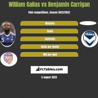 William Gallas vs Benjamin Carrigan h2h player stats