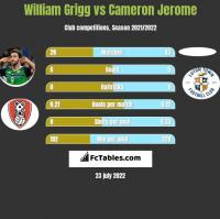 William Grigg vs Cameron Jerome h2h player stats