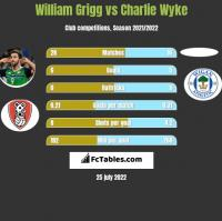 William Grigg vs Charlie Wyke h2h player stats