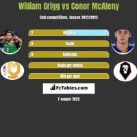 William Grigg vs Conor McAleny h2h player stats