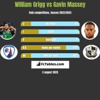 William Grigg vs Gavin Massey h2h player stats