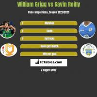 William Grigg vs Gavin Reilly h2h player stats