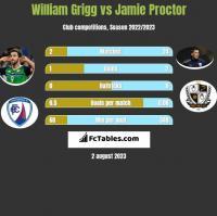 William Grigg vs Jamie Proctor h2h player stats