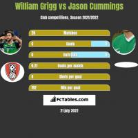 William Grigg vs Jason Cummings h2h player stats