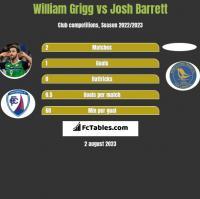 William Grigg vs Josh Barrett h2h player stats
