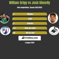 William Grigg vs Josh Ginnelly h2h player stats