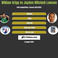 William Grigg vs Jayden Mitchell-Lawson h2h player stats