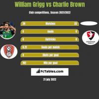William Grigg vs Charlie Brown h2h player stats