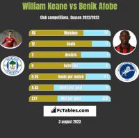 William Keane vs Benik Afobe h2h player stats
