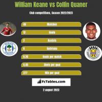 William Keane vs Collin Quaner h2h player stats