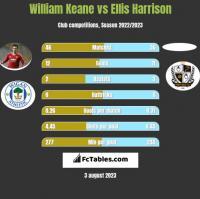 William Keane vs Ellis Harrison h2h player stats