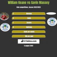 William Keane vs Gavin Massey h2h player stats