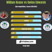 William Keane vs Gwion Edwards h2h player stats