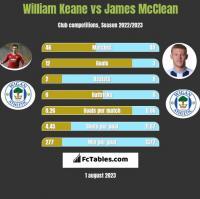 William Keane vs James McClean h2h player stats