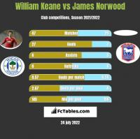 William Keane vs James Norwood h2h player stats
