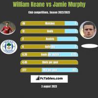 William Keane vs Jamie Murphy h2h player stats