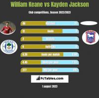 William Keane vs Kayden Jackson h2h player stats