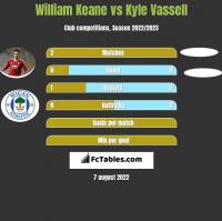 William Keane vs Kyle Vassell h2h player stats