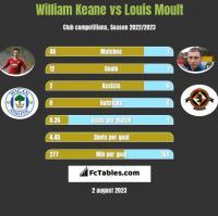 William Keane vs Louis Moult h2h player stats