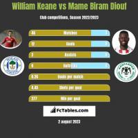 William Keane vs Mame Biram Diouf h2h player stats