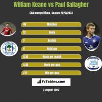 William Keane vs Paul Gallagher h2h player stats