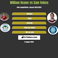 William Keane vs Sam Vokes h2h player stats