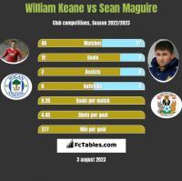 William Keane vs Sean Maguire h2h player stats