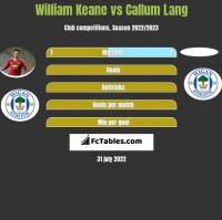 William Keane vs Callum Lang h2h player stats