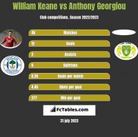 William Keane vs Anthony Georgiou h2h player stats