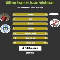 William Keane vs Isaac Hutchinson h2h player stats