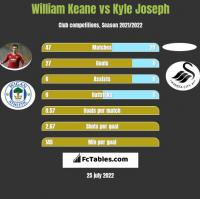 William Keane vs Kyle Joseph h2h player stats