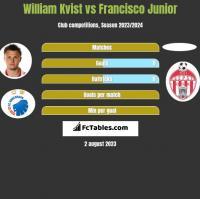 William Kvist vs Francisco Junior h2h player stats