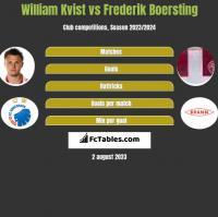 William Kvist vs Frederik Boersting h2h player stats