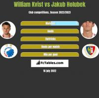 William Kvist vs Jakub Holubek h2h player stats