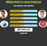 William Kvist vs Lucas Andersen h2h player stats