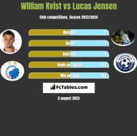 William Kvist vs Lucas Jensen h2h player stats