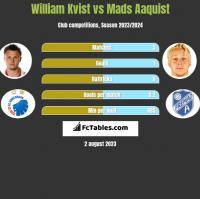 William Kvist vs Mads Aaquist h2h player stats