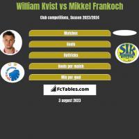 William Kvist vs Mikkel Frankoch h2h player stats