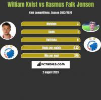 William Kvist vs Rasmus Falk Jensen h2h player stats