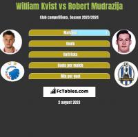 William Kvist vs Robert Mudrazija h2h player stats