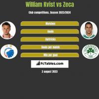 William Kvist vs Zeca h2h player stats