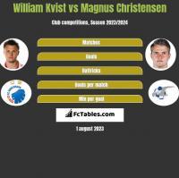 William Kvist vs Magnus Christensen h2h player stats