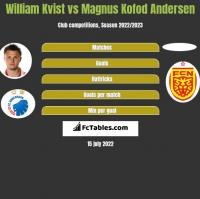 William Kvist vs Magnus Kofod Andersen h2h player stats