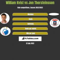 William Kvist vs Jon Thorsteinsson h2h player stats