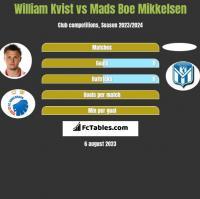 William Kvist vs Mads Boe Mikkelsen h2h player stats