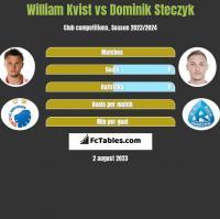 William Kvist vs Dominik Steczyk h2h player stats