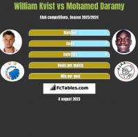 William Kvist vs Mohamed Daramy h2h player stats
